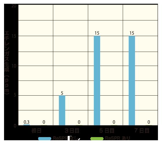 エチレンガスの生成濃度試験データ