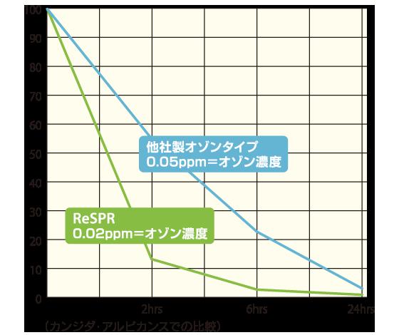 他社製品とのオゾン濃度検証